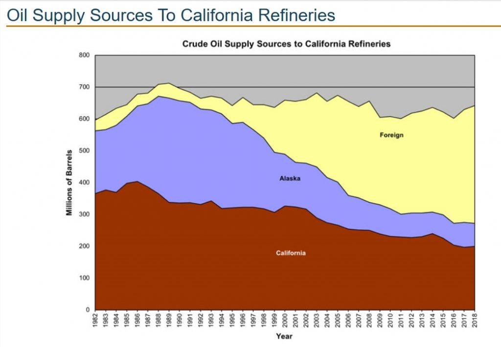 In the last two decades, California's dependence on foreign oil has quintupled. (Graph: California Energy Commission)