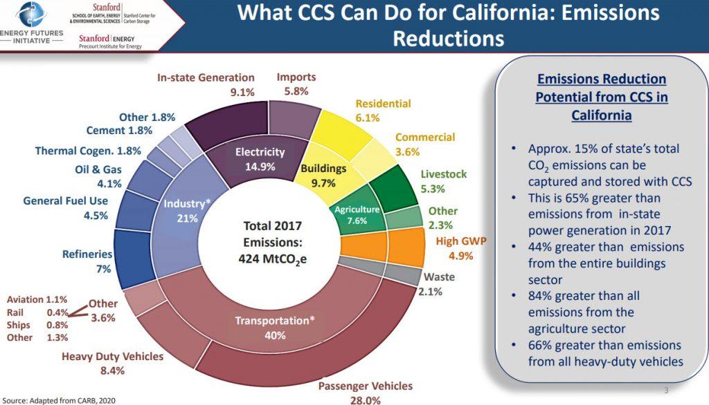 CCS emissions reduction slide
